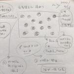 5[ゲーム作る]unity講座、キャラの自動生成、増殖(5)