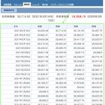 Pythonを使ってヤフーファイナンス日経平均株価の時系列を取得、スクレイピング